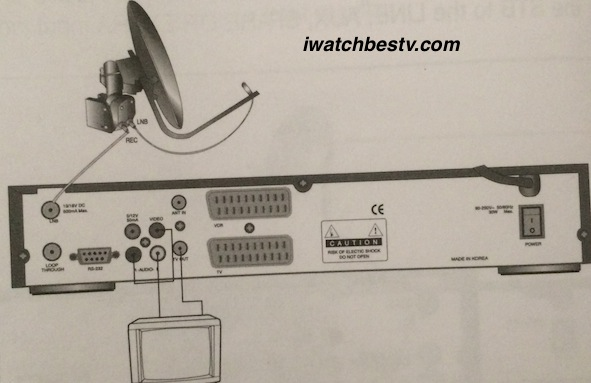 Dish Satellite TV: Connecting TV with Motorised System