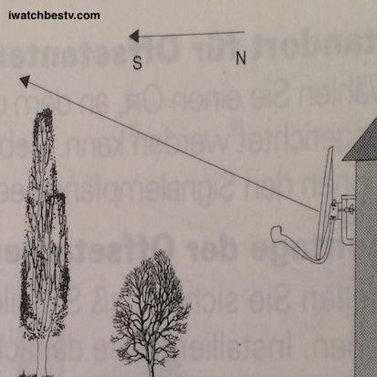 Digital Satellite TV: Parabola, or Parabole, or Dish Position.