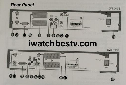 Dish TV Satellite Channels: Digital Satellite TV Receiver TRIAX Rear Panel.