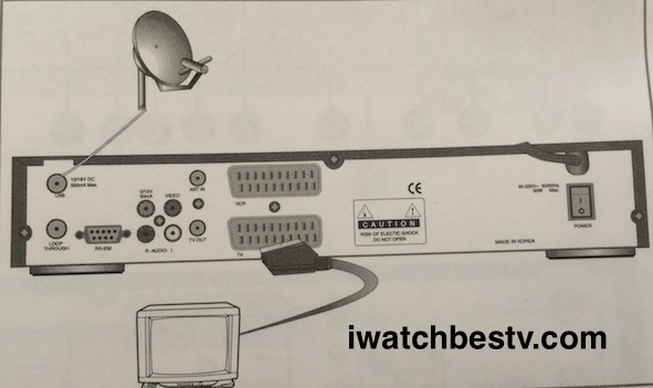 Satellite TV Channels: Connecting SCART Cable.