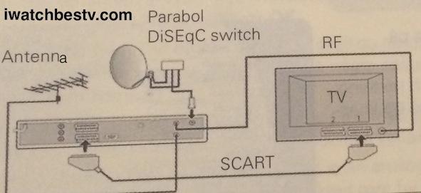 Satellite TV Channels: Dish TV Units.